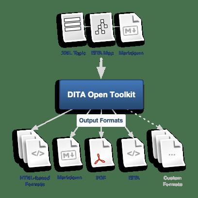 DITA Open Toolkit